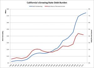 CA State Debt