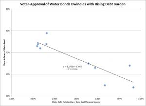 Water Bond Vote