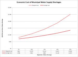 Muni Water Shortages