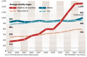 Bakken Wages