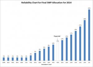 2014 SWP Reliability