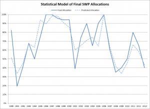 Model of Final SWP Allocations