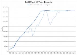SWP Build Up