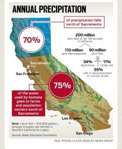 CA Rainfall figures