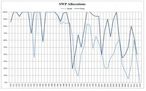 SWP Allocations