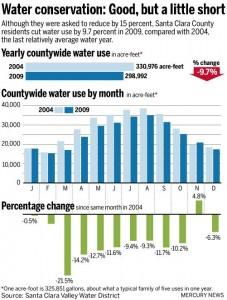 Santa Clarita Water Conservation