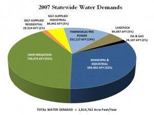 OK 2007 Statewide Water Demand