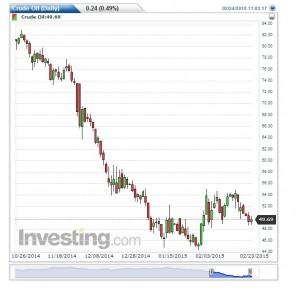 WTI Crude Chart