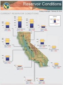 DWR-Reservoirs