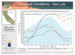 San Luis Reservior Conditions
