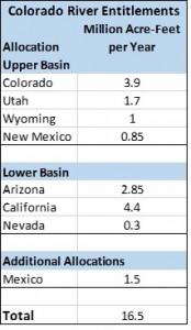 Colorado River Entitlements