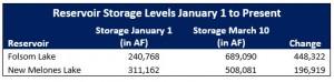 Reservoir Storage Levels