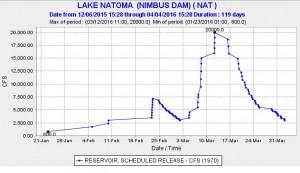 Nimbus Dam Releases