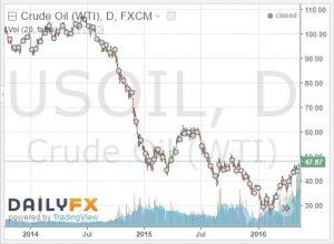 WTI Crude 14-16