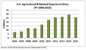 ag-exports-to-china-chart